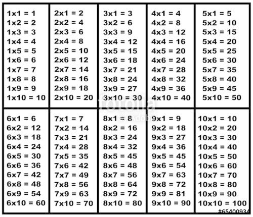 Imagine similară Destinații de călătorie Pinterest Searching - multiplication chart