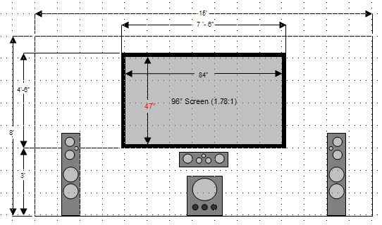Building A Home Theater Part 1 Introduction And Planning Room