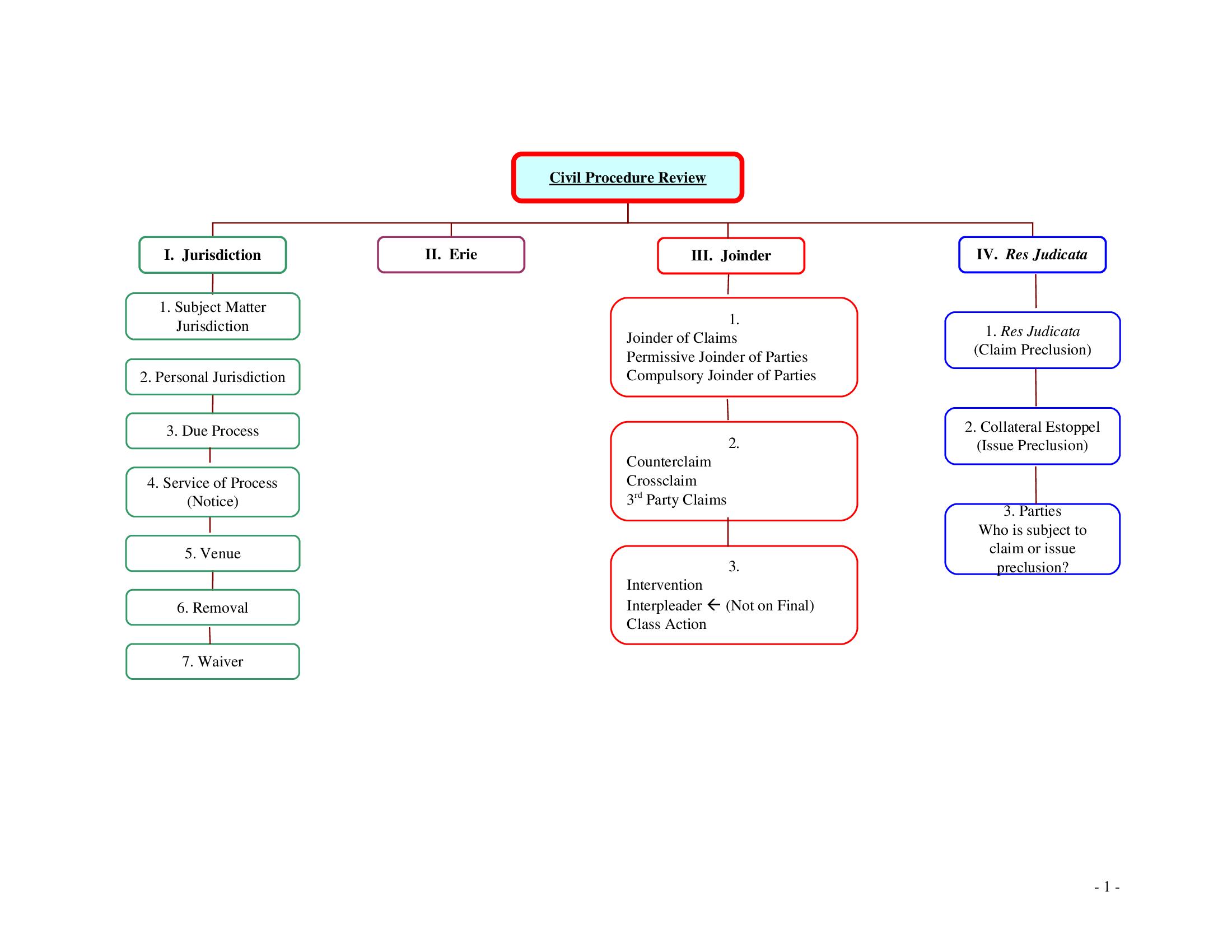 Civil Procedure Review I. Jurisdiction 1. Subject Matter