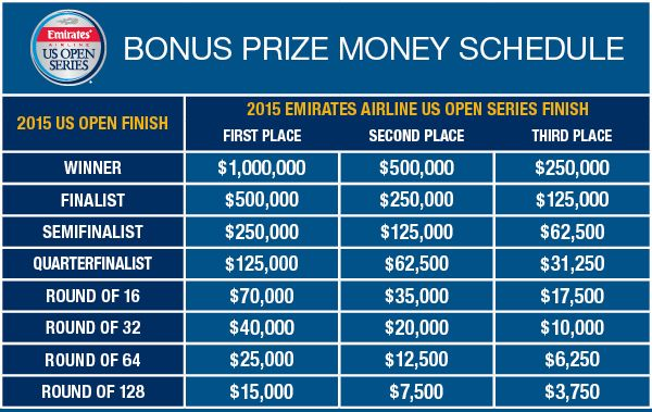 Us Open Tennis Prize Money 2015 Us Open Emirates Airline Tennis