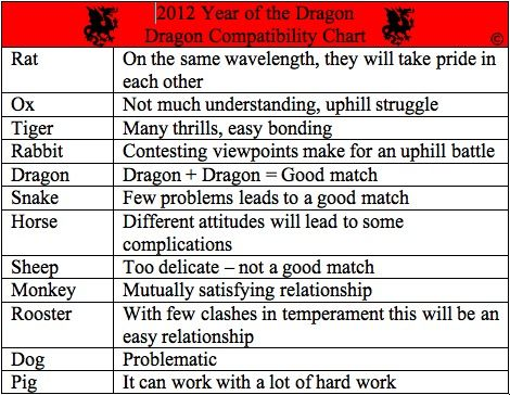 Chinese Zodiac Compatibility Chart  Year Of The Dragon  Quotes