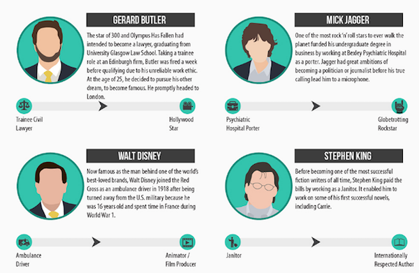 Infographics: Celebrities Who Made Extreme Career Changes