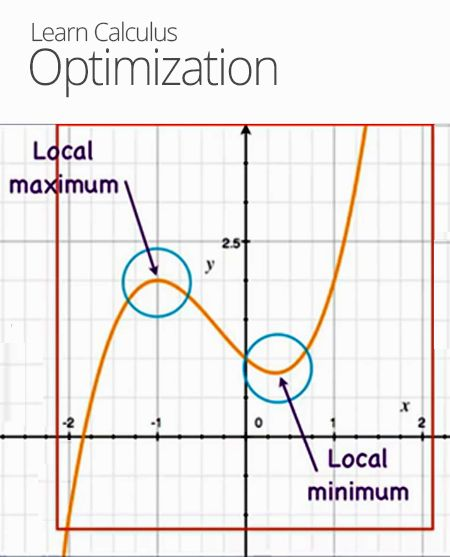 Optimization In Calculus With Images Calculus Ap Calculus