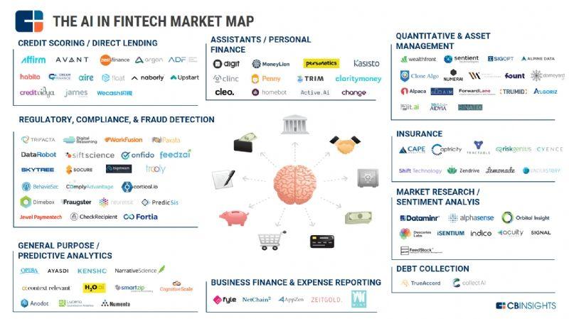 Panorama Des Fintech Utilisant L Ia Fintech Fintech Startups Startup Marketing