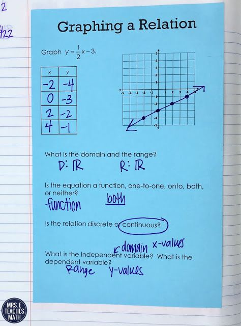 Functions and Relations in Algebra 2 INB Pages | Algebra, Students ...