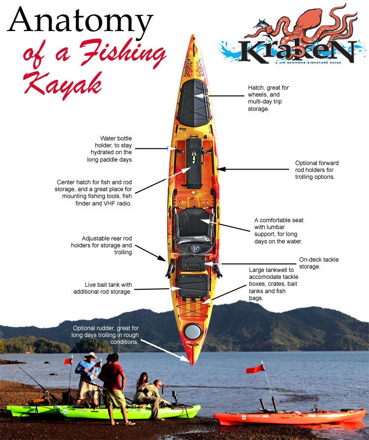 Follow This Pin To Get Your Copy Of The Ultimate Kayak Fishing Guide And Learn How To Bring In Large Fish From Simpl Kayaking Kayak Fishing Setup Kayak Fishing