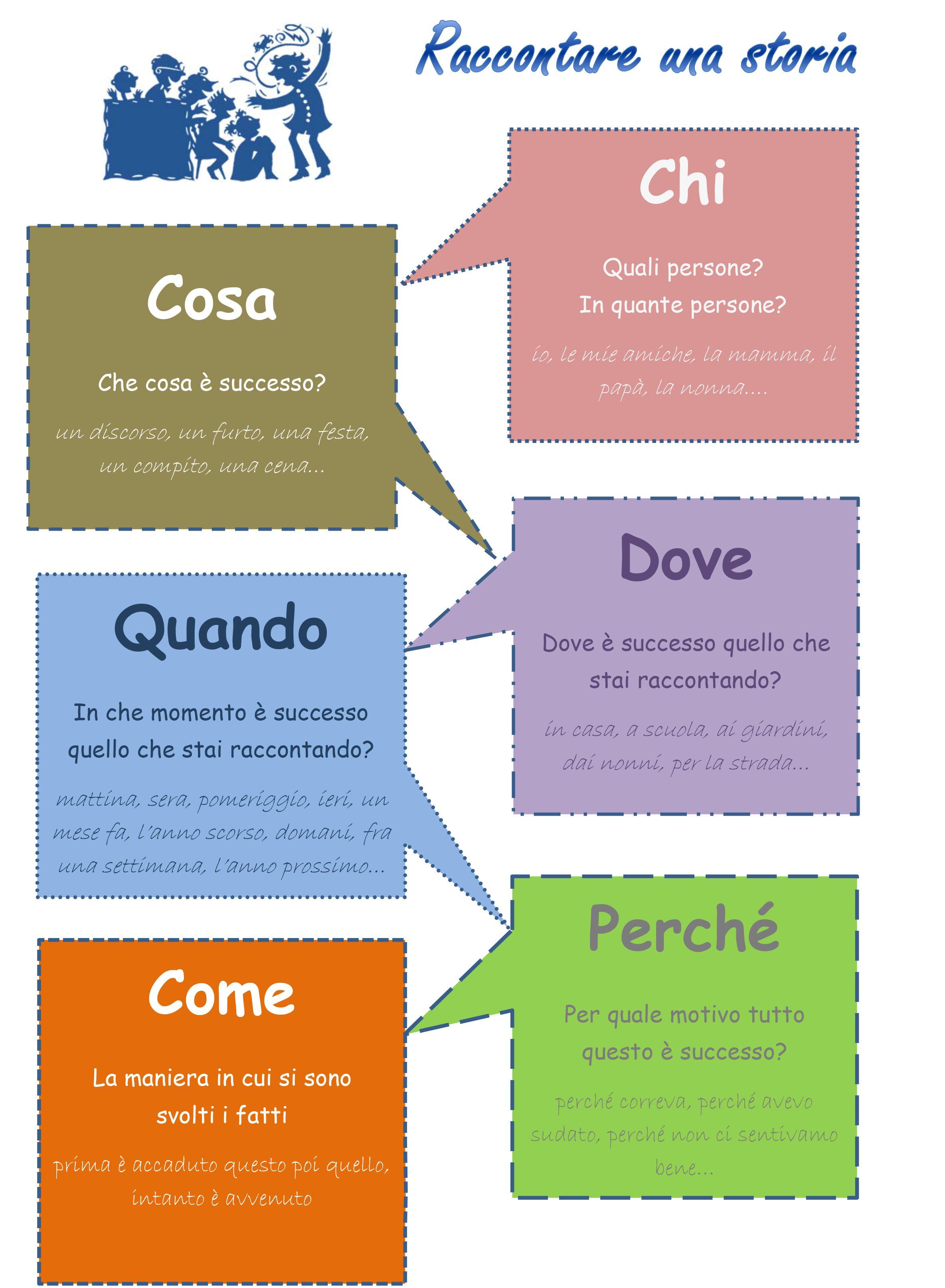 Uno Schema Per Imparare A Scrivere Un Semplice Racconto