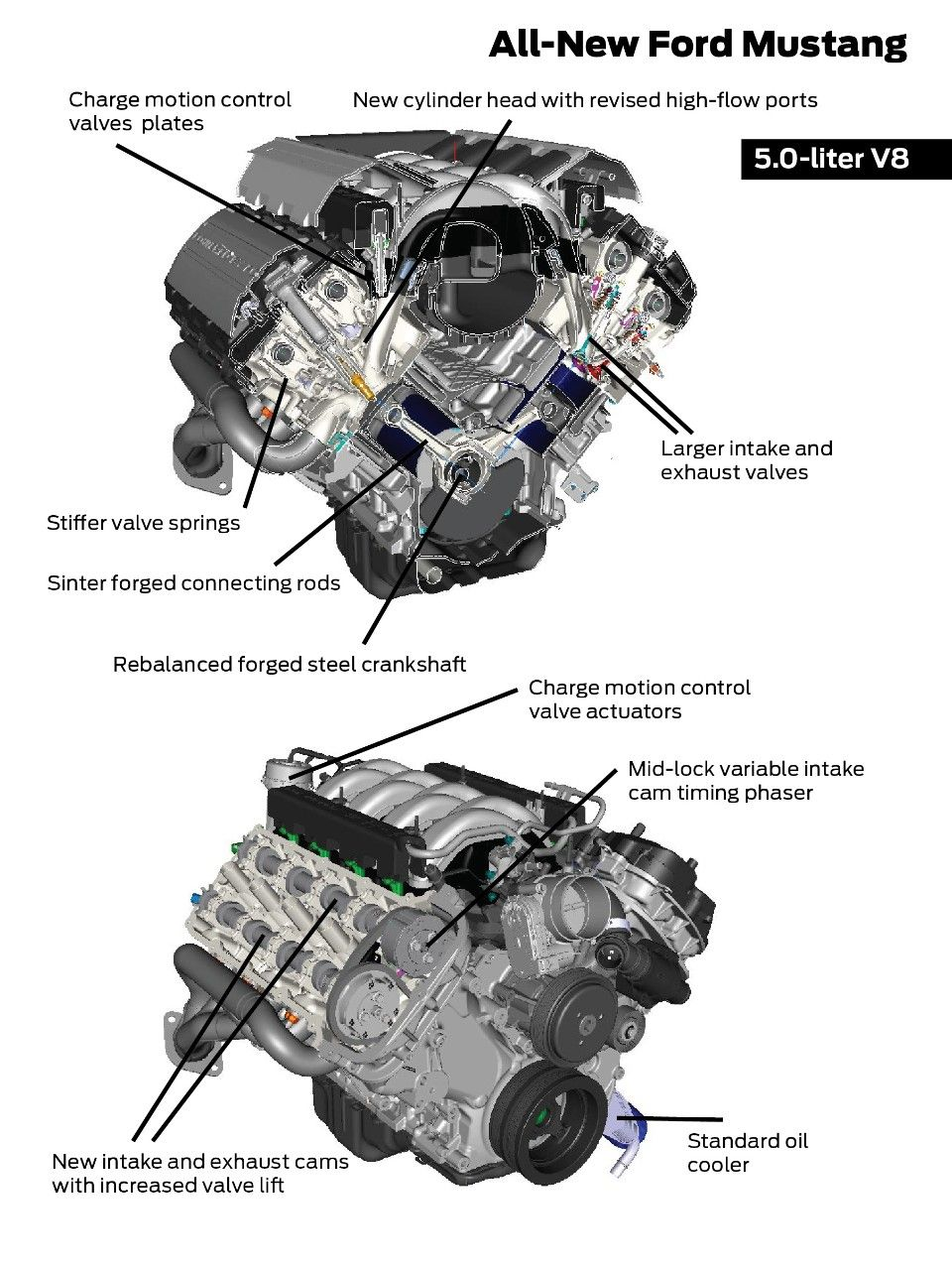 2015-17 Ford Coyote Mustang Engine Specs 5 0L | Mustangs | Mustang