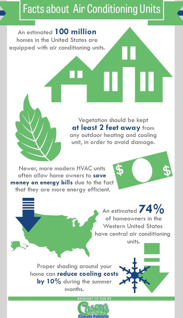 An Estimated 100 Million Homes In The United States Are Equipped With Air Conditioning Units Vegetation Should Be Kept At Air Conditioning Units Cooling Unit