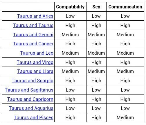 Well That Explains A Lot Zodiac Signs Compatibility Chart