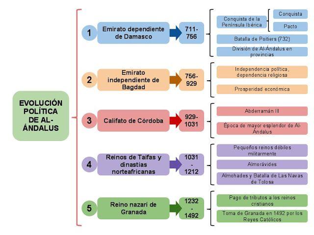 Sociales De Segundo Esquemas Variados Sobre Al Andalus Historia De Espana Ciencias Sociales Al Andalus