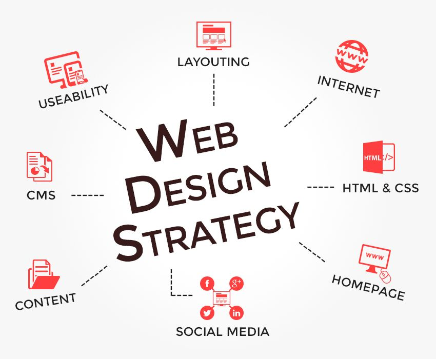 Here S How Quality Web Design Strategy Can Lead Your Way To Success Website Design Services Website Design Company Website Design