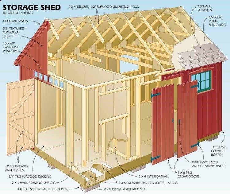 Shed Plans - astuces pour construire son abri de jardin en bois et - plan de cabane de jardin