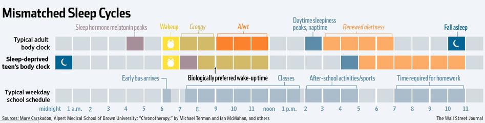 teen-sleep-pattern-sleep-pattern
