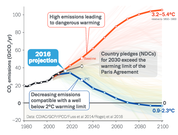 Global Co2 Emissions Since 1980 Solid Black And Country Pledges Under The Paris Agreement Dashed Compared To A Hig Paris Agreement Emissions Climate Change