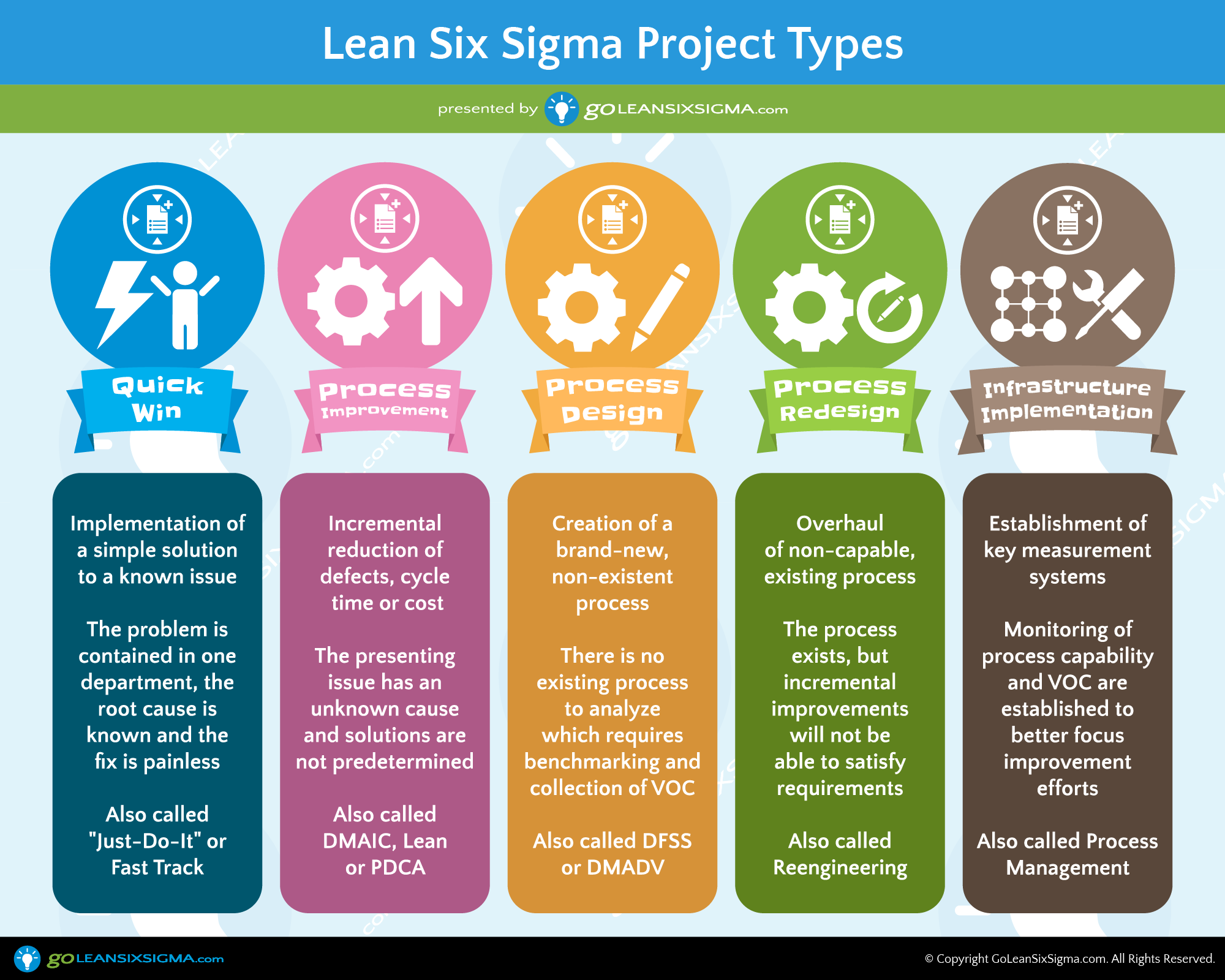 5 Lean Six Sigma Project Types Six Sigma Pinterest Project
