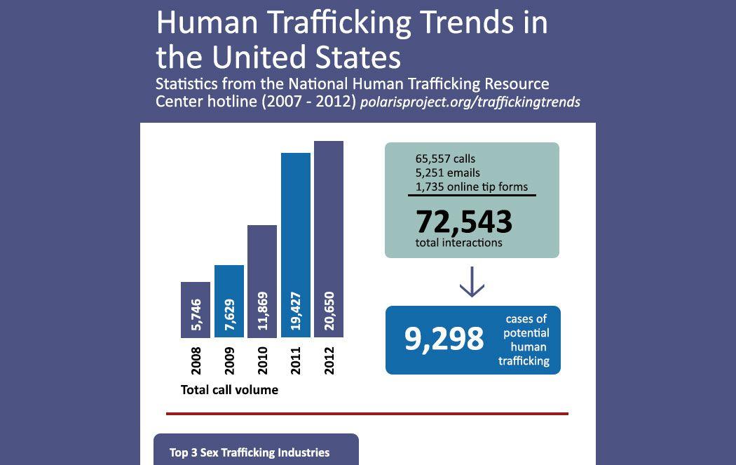Polaris-Project-Human-Trafficking-Statistics.jpg | Human ...
