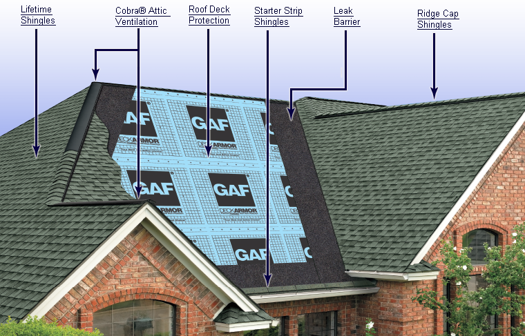 Gaf Lifetime Roofing System Components Work Together To Form A Perfect Structure That Protects Your Home In 2020 Roof Installation Roof Replacement Cost Roof Shingles