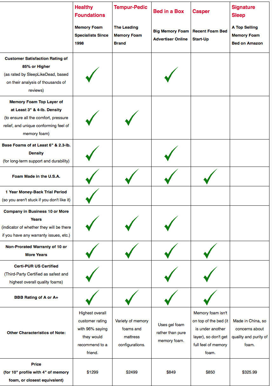 Best Rated Memory Foam Mattress Check more at httpcasahomacom