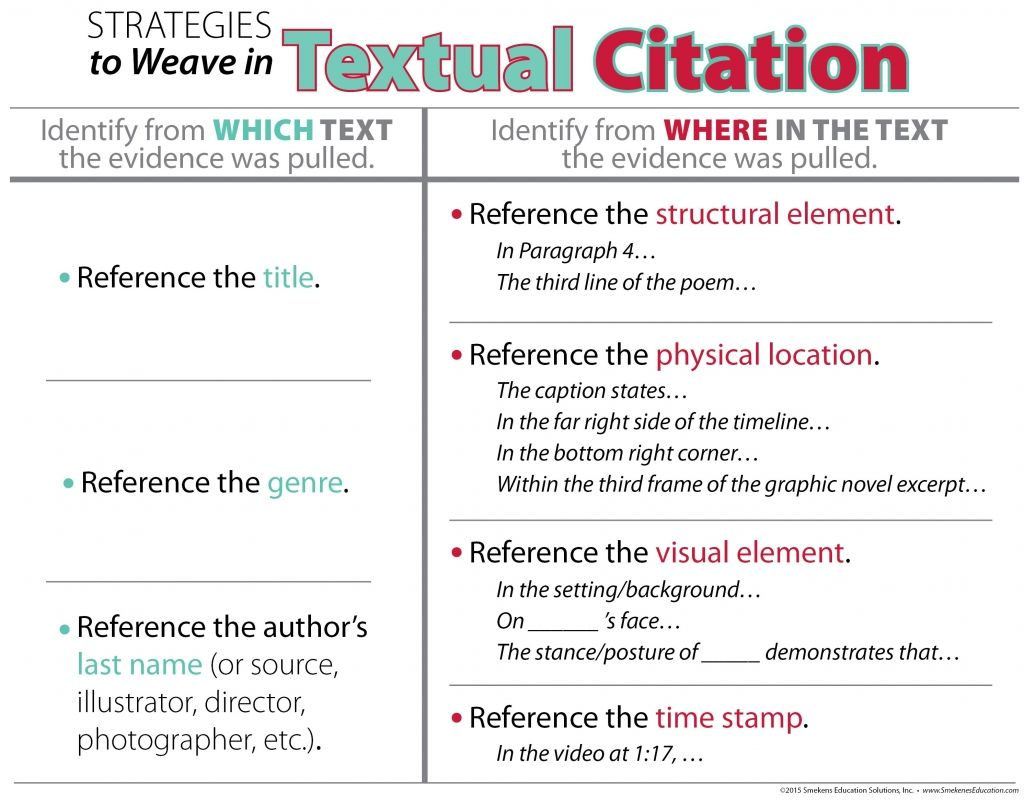 Strategies To Weave In Textual Citations Handout Textual Evidence Sentence Starters Citing Textual Evidence Textual Evidence