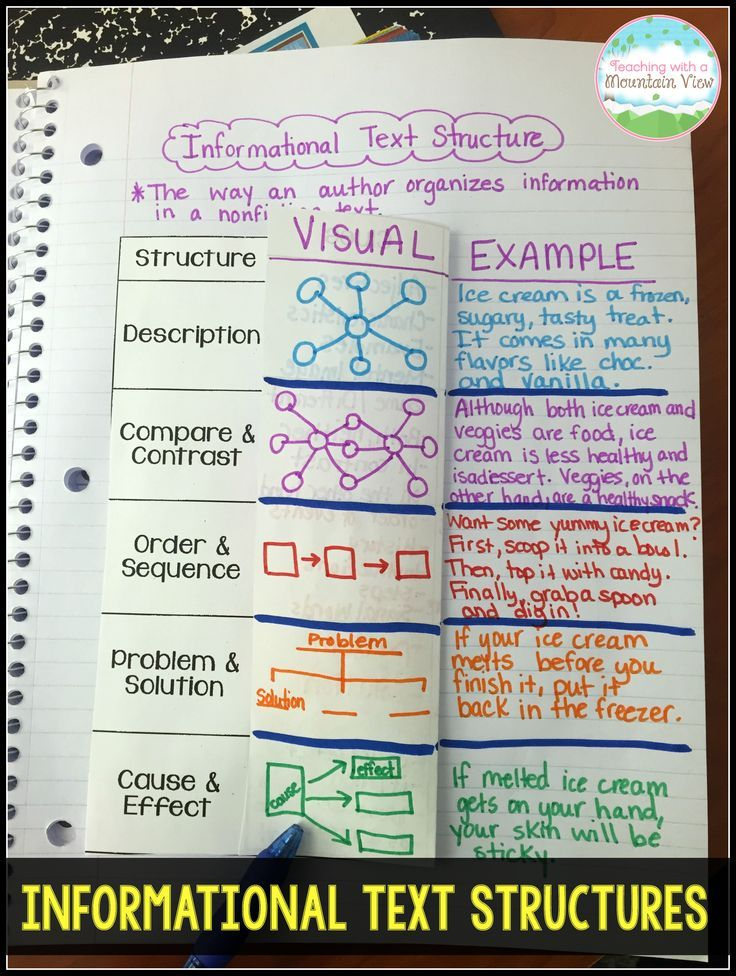 Informational Text Structures notebook entry.