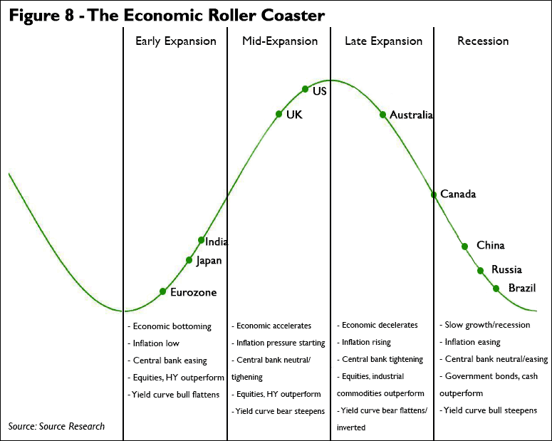 Where Are We In The Economic Cycle