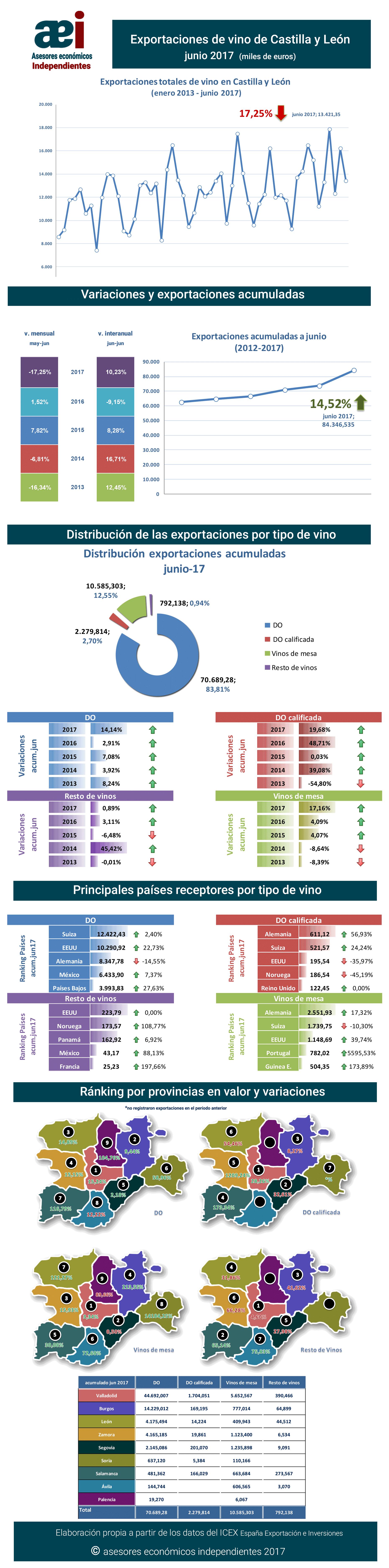 infografía de exportaciones de vino de Castilla y León en el mes de junio 2017 realizada por Javier Méndez Lirón para asesores