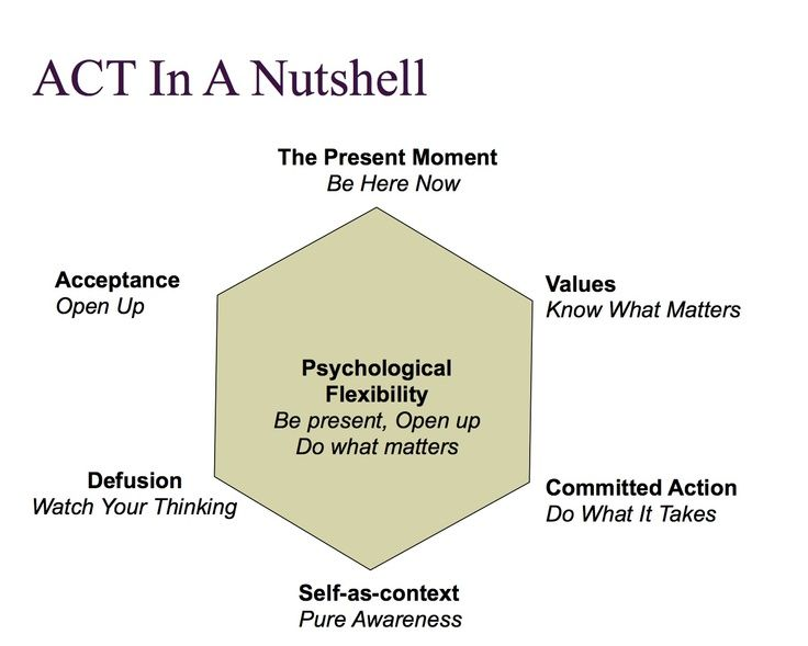 Act In A Nutshell Acceptance And Commitment Therapy