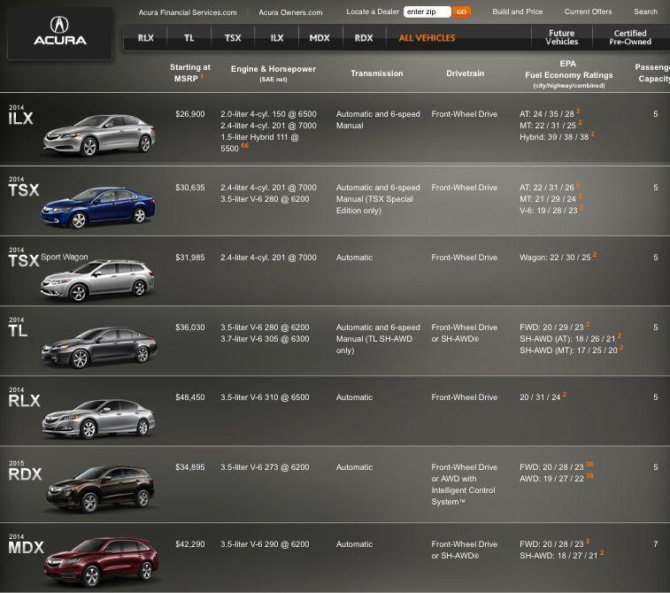 Fuel Economy, Acura, Suv