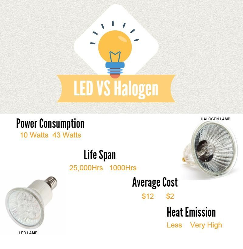 ... Infographic #events #booths #tradeshow #conference #marketing #lighting #construction #eco #friendly #energy #design #exhibits #trends #tips # luminance  sc 1 st  Pinterest & Exhibiting with Halogen vs. LED Trade Show Event Lighting ...