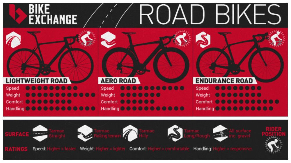Aero Vs Endurance Vs Lightweight Road Bikes Explained Endurance