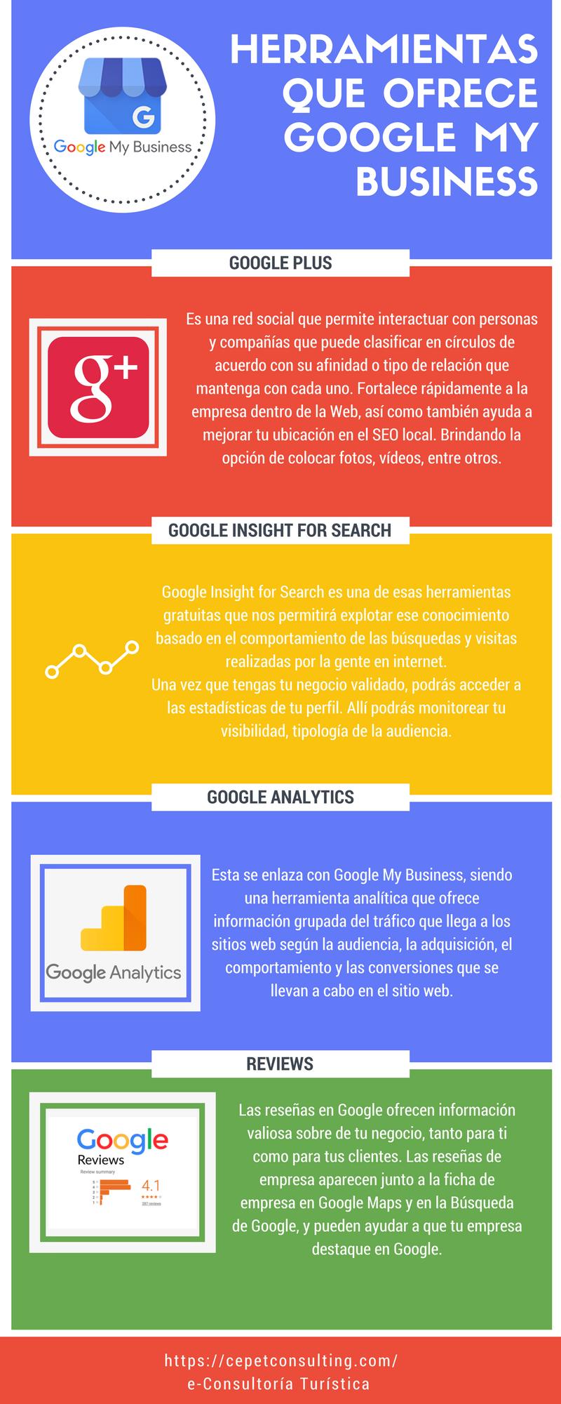 Infografía Herramientas de Google My Business