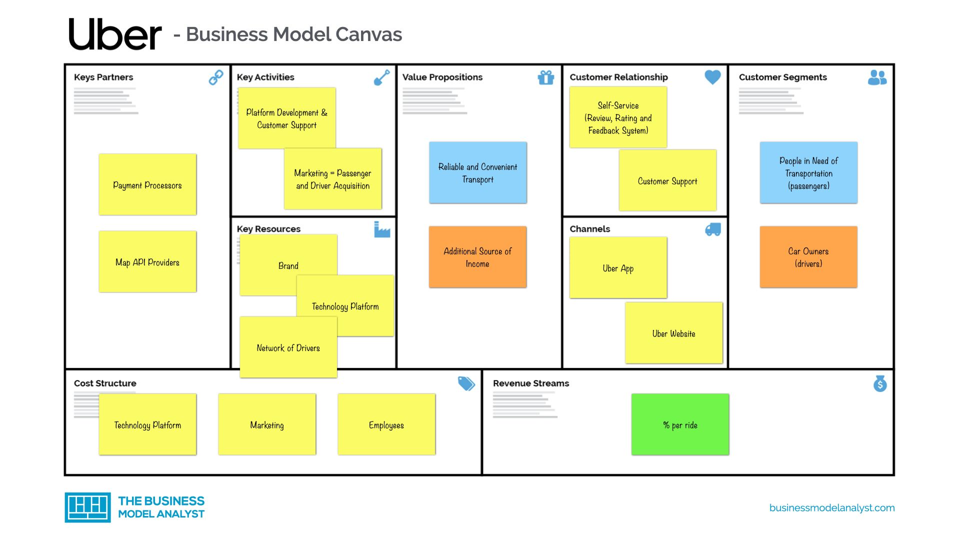 Uber Business Model in 2020 Uber business, Business