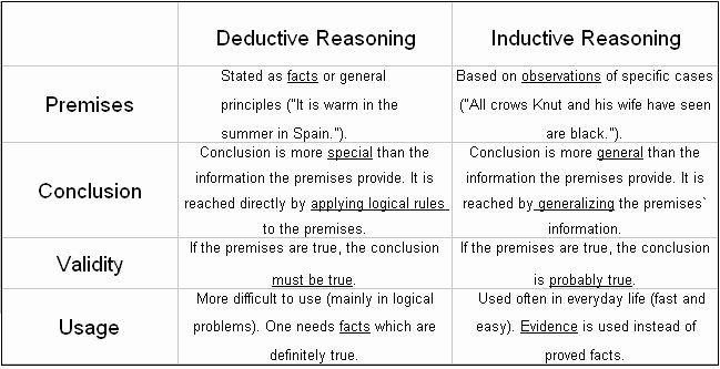 Help writing analytical essays