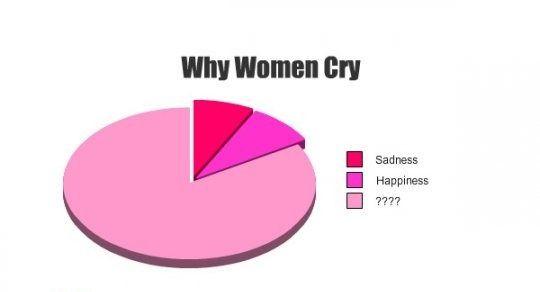 jokes for women | Why Women Cry? — Funny Pictures , Women Jokes — Funny Jokes