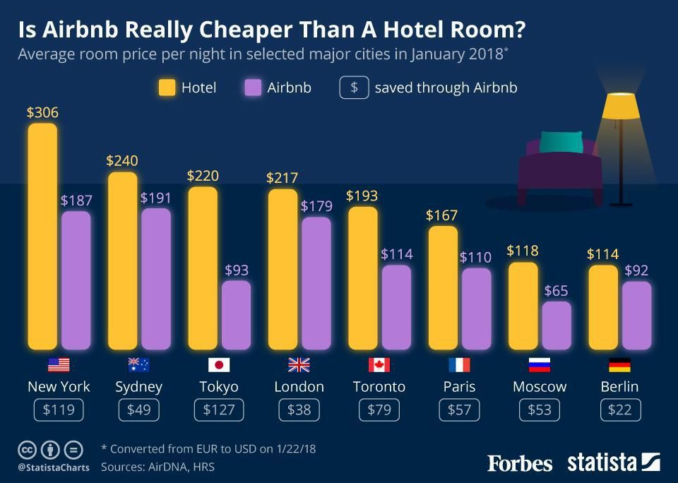 Is Airbnb Really Cheaper Than A Hotel Room In The World S Major
