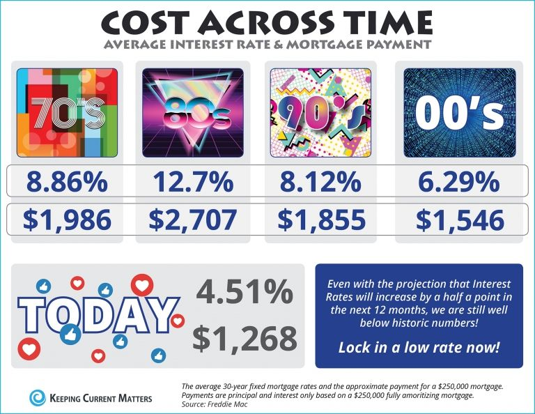 The Cost Across Time Infographic Mortgage Interest Rates