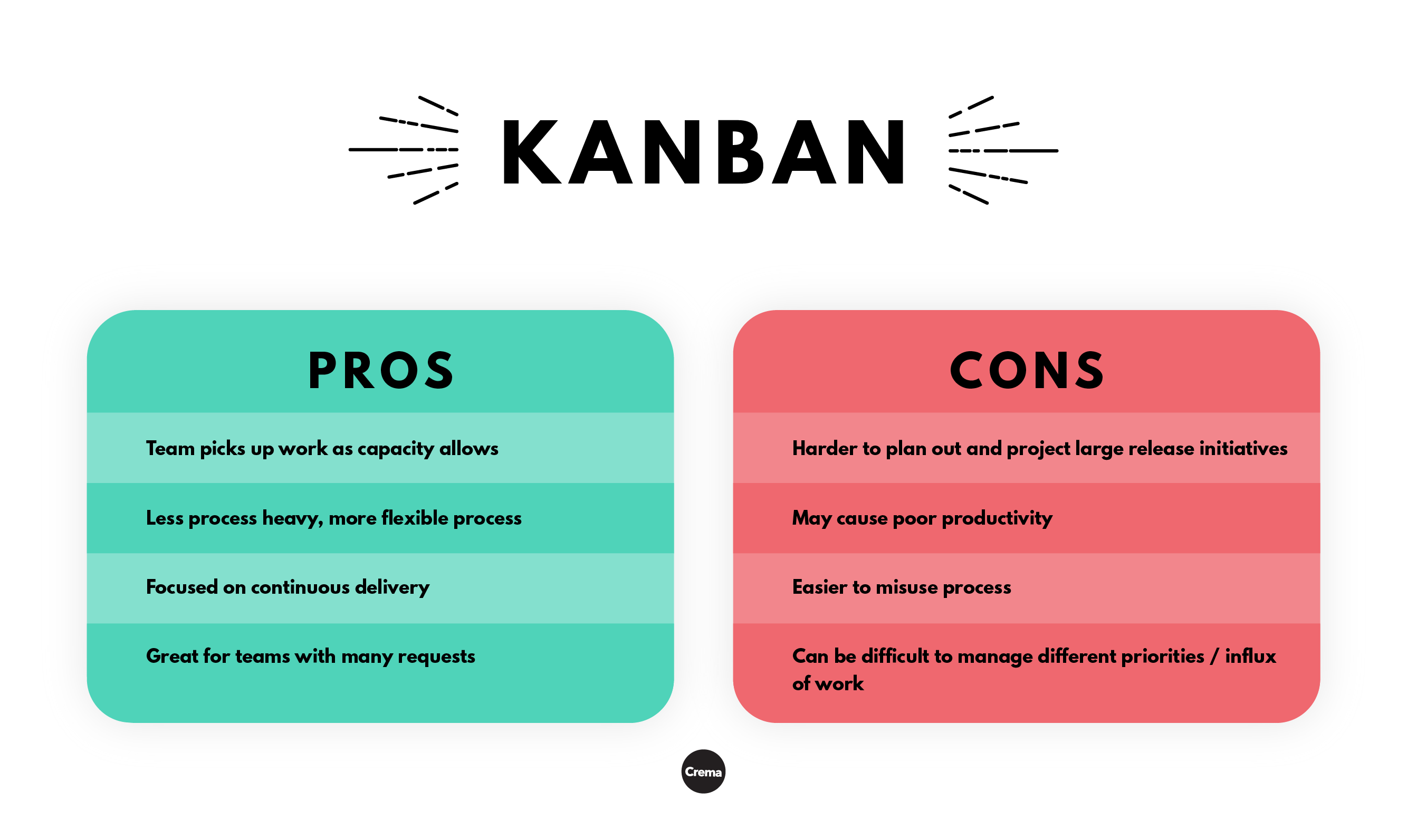 Learn About The Pros And Cons To Kanban Kanban Agile