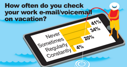 How often do you check your work e-mail/voicemail on ...