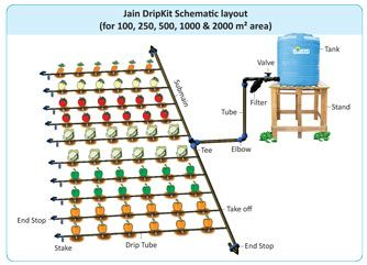 Drip irrigation system design google search garden for Home garden irrigation design