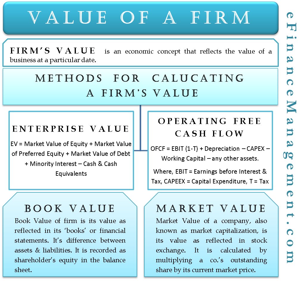 Value Of A Firm Efinancemanagement Finance Investing Business Finance Business Valuation