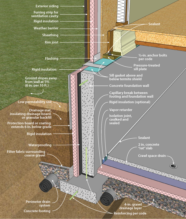 Exterior wall section technical pinterest exterior for Insulating basement floor before pouring