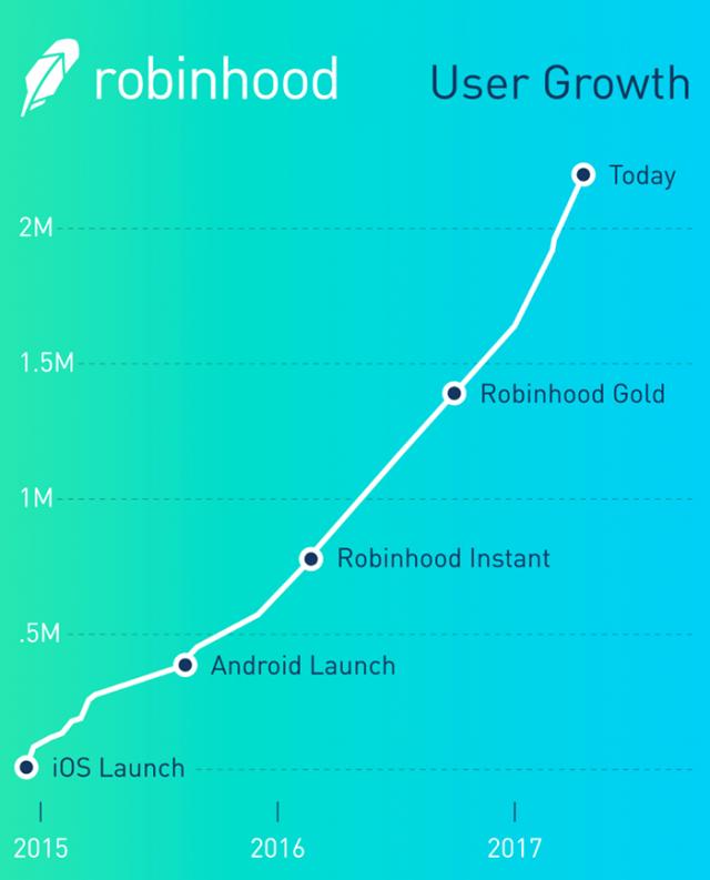 Robinhood Finance Apps Personal Finance Finance