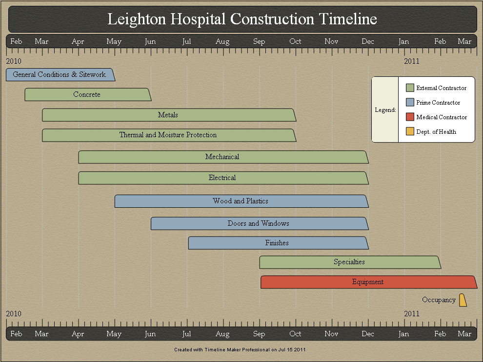 Construction Project Timeline  Materials And Finishes