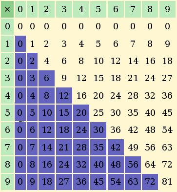 comment apprendre facilement la table de multiplication | coiffure
