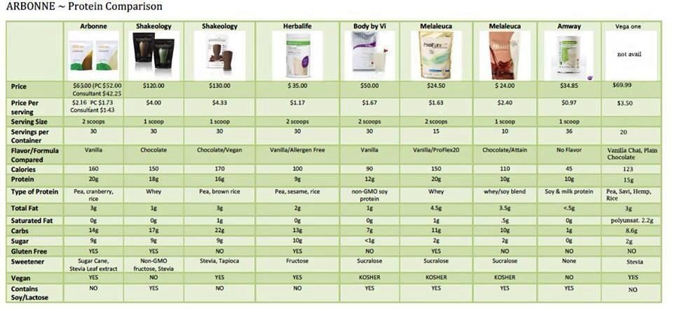 Comparison Charts For Protein Shakes Independant Comsultant Arbonne Mailenation1 Gmail Com Arbonne Arbonne Detox Arbonne Protein Shakes