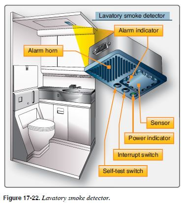 Image result for ionization smoke detector in airplane   World
