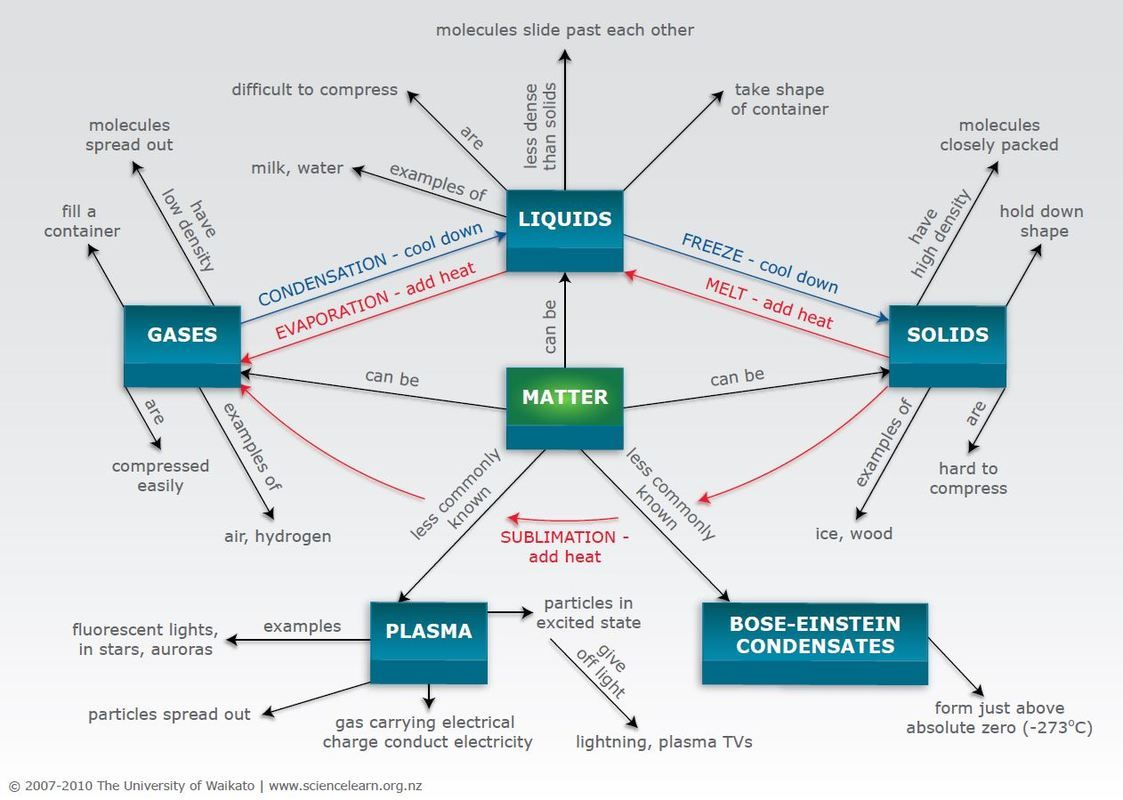 States Of Matter Concept Map
