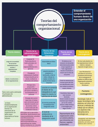 Pin by Ilcia Valdes on Comportamiento organizacional in