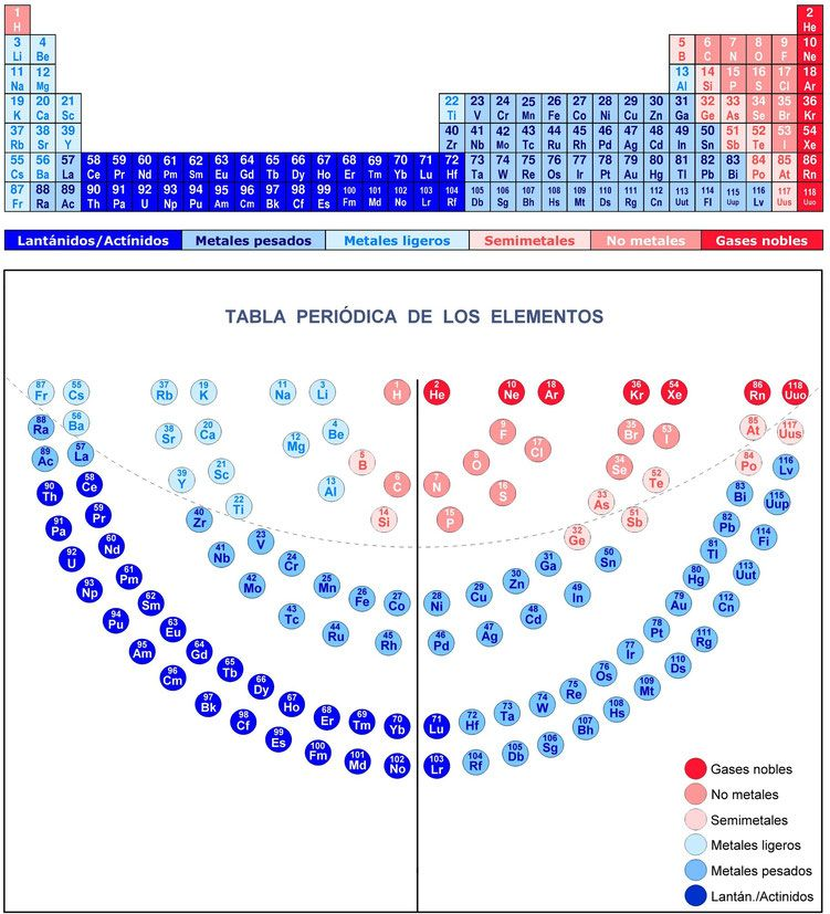 Tabla periodica de los elementosmenorahatomgases noblesmetales tabla periodica de los elementosmenorahatomgases noblesmetales semimetales urtaz Choice Image